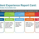 Patient Experience Report Card