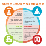 Where to get care when you need it
