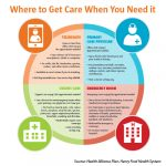 Where to get care when you need it.