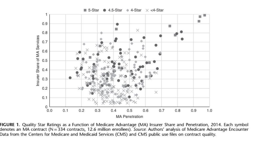 Quality star ratings as a function of Medicare Advantage