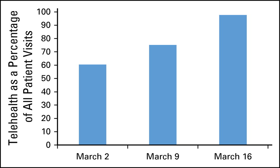 bar chart displaying increase in telehealth visits over 3 weeks in March 2020